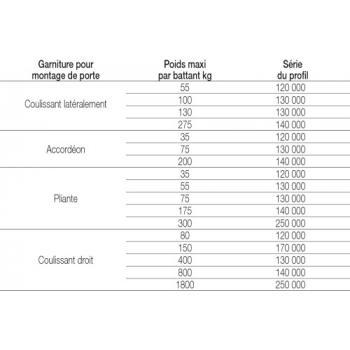 Profils tubulaires de guidage pour porte coulissante