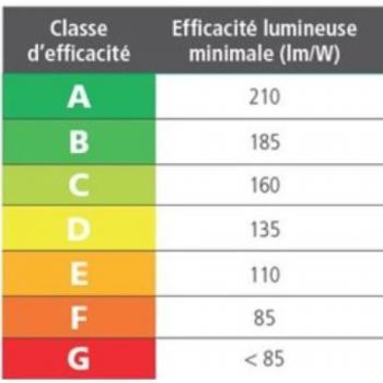 Lampe LED Parathom classic P E14